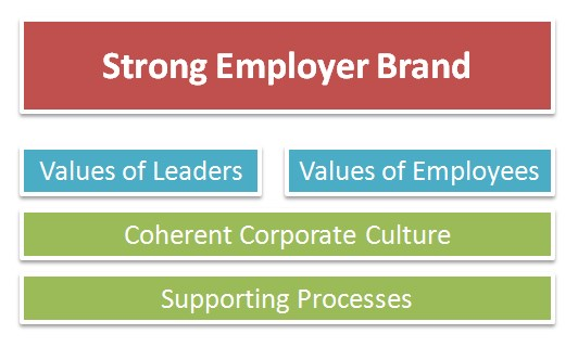 employer branding build up